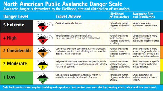 North American Public Avalanche Danger Scale - Avalanche.org
